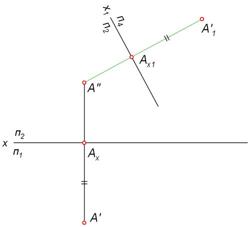 Метод замены плоскостей проекций